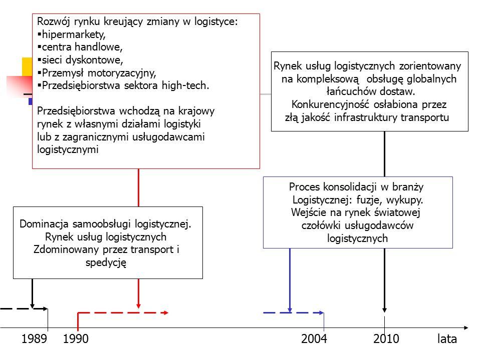 Rozwój rynku kreujący zmiany w logistyce:  hipermarkety,  centra handlowe,  sieci dyskontowe,  Przemysł motoryzacyjny,  Przedsiębiorstwa sektora