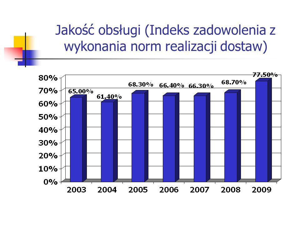 Jakość obsługi (Indeks zadowolenia z wykonania norm realizacji dostaw)