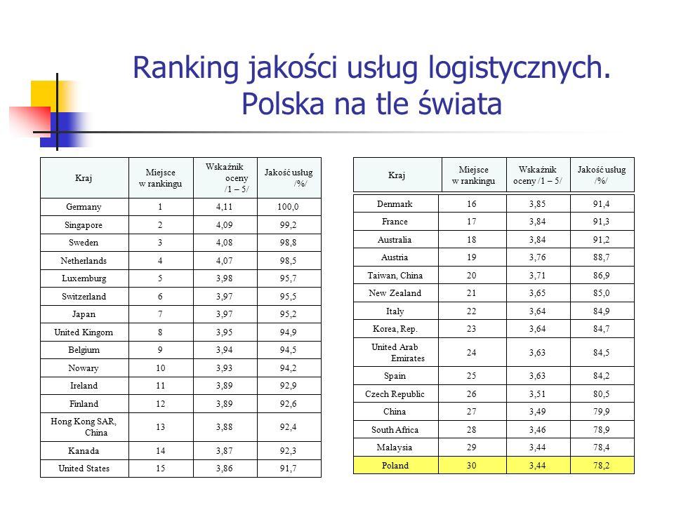 Ranking jakości usług logistycznych. Polska na tle świata