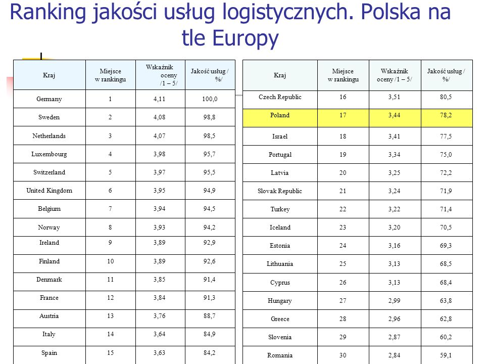 Otoczenie gospodarcze rynku usług logistycznych Konsekwencje wejścia Polski do UE Konsolidacja rynku TSL Światowy kryzys gospodarczy a rynek TSL w Polsce