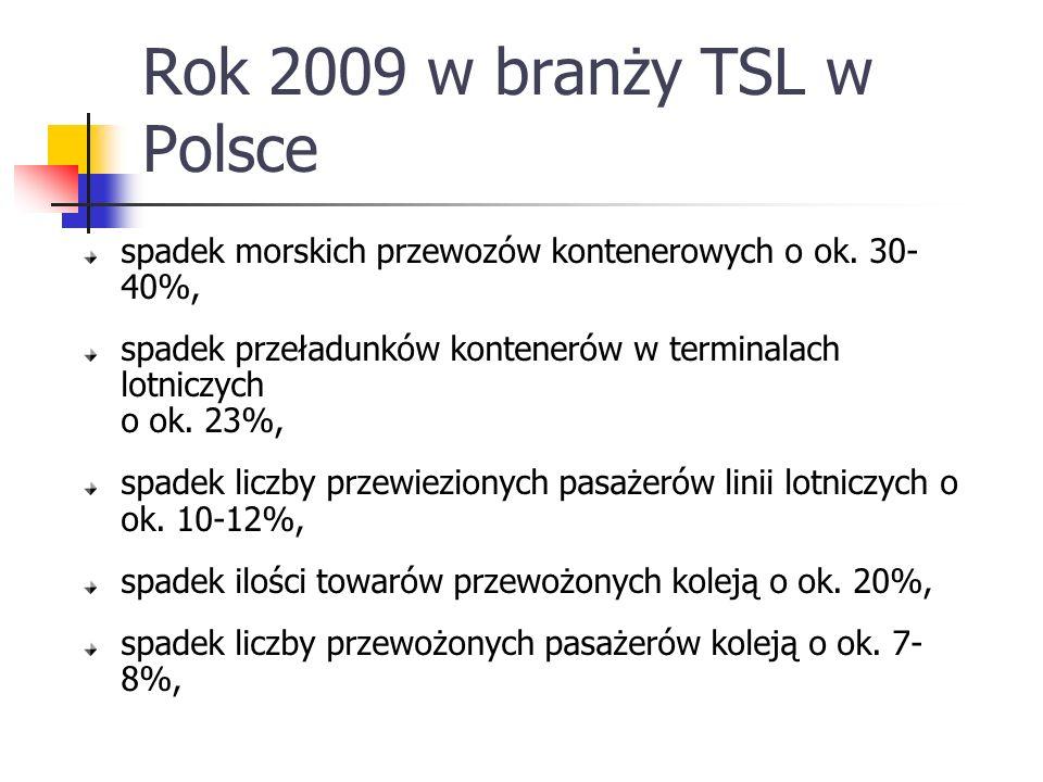 Rok 2009 w branży TSL w Polsce spadek morskich przewozów kontenerowych o ok. 30- 40%, spadek przeładunków kontenerów w terminalach lotniczych o ok. 23