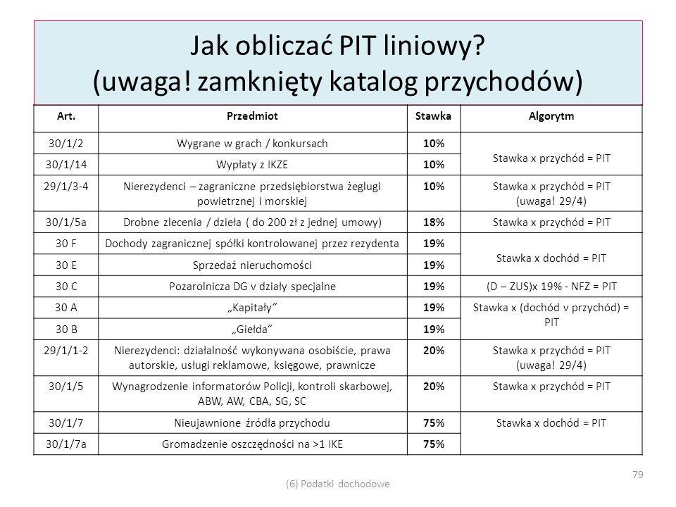 Jak obliczać PIT liniowy.(uwaga.