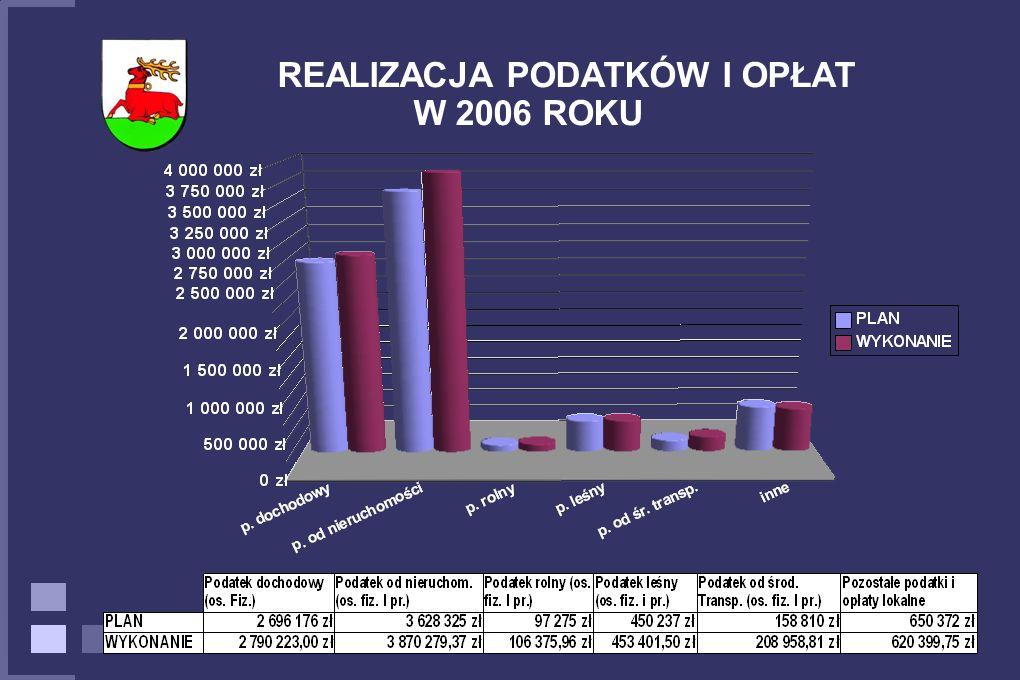 REALIZACJA PODATKÓW I OPŁAT W 2006 ROKU