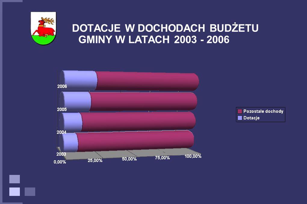 DOTACJE W DOCHODACH BUDŻETU GMINY W LATACH 2003 - 2006