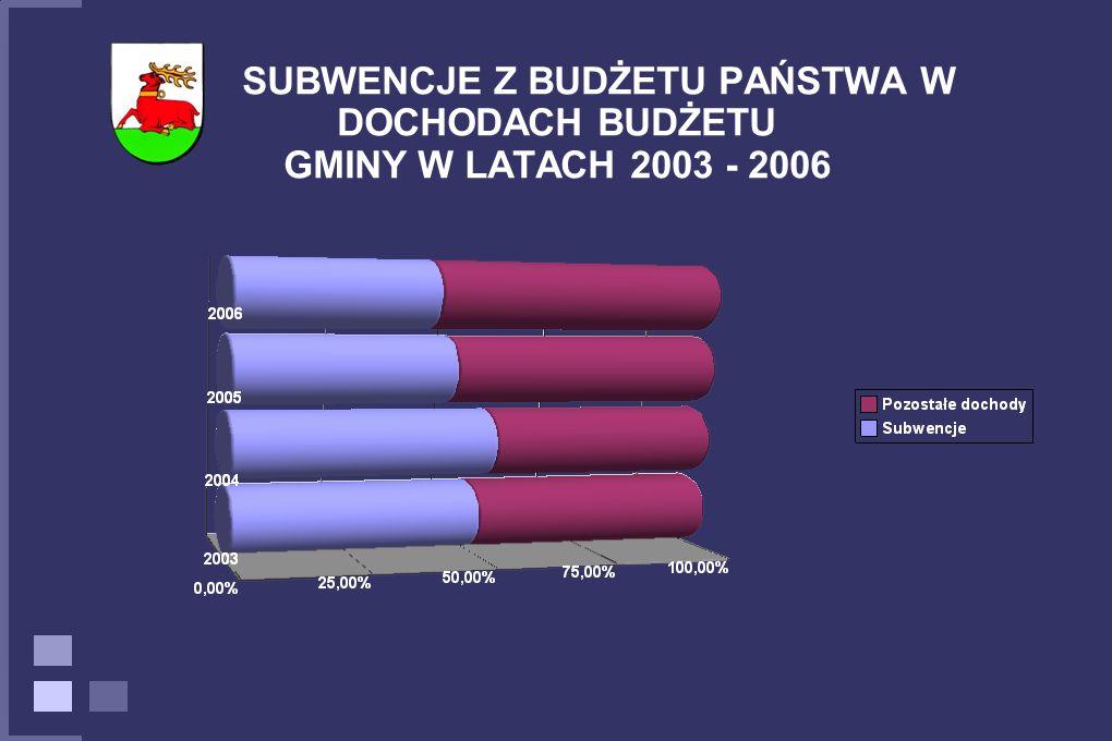SUBWENCJE Z BUDŻETU PAŃSTWA W DOCHODACH BUDŻETU GMINY W LATACH 2003 - 2006