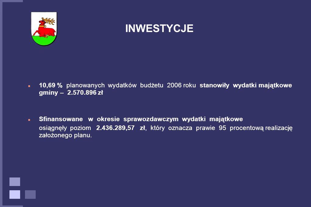 10,69 % planowanych wydatków budżetu 2006 roku stanowiły wydatki majątkowe gminy – 2.570.896 zł Sfinansowane w okresie sprawozdawczym wydatki majątkowe osiągnęły poziom 2.436.289,57 zł, który oznacza prawie 95 procentową realizację założonego planu.