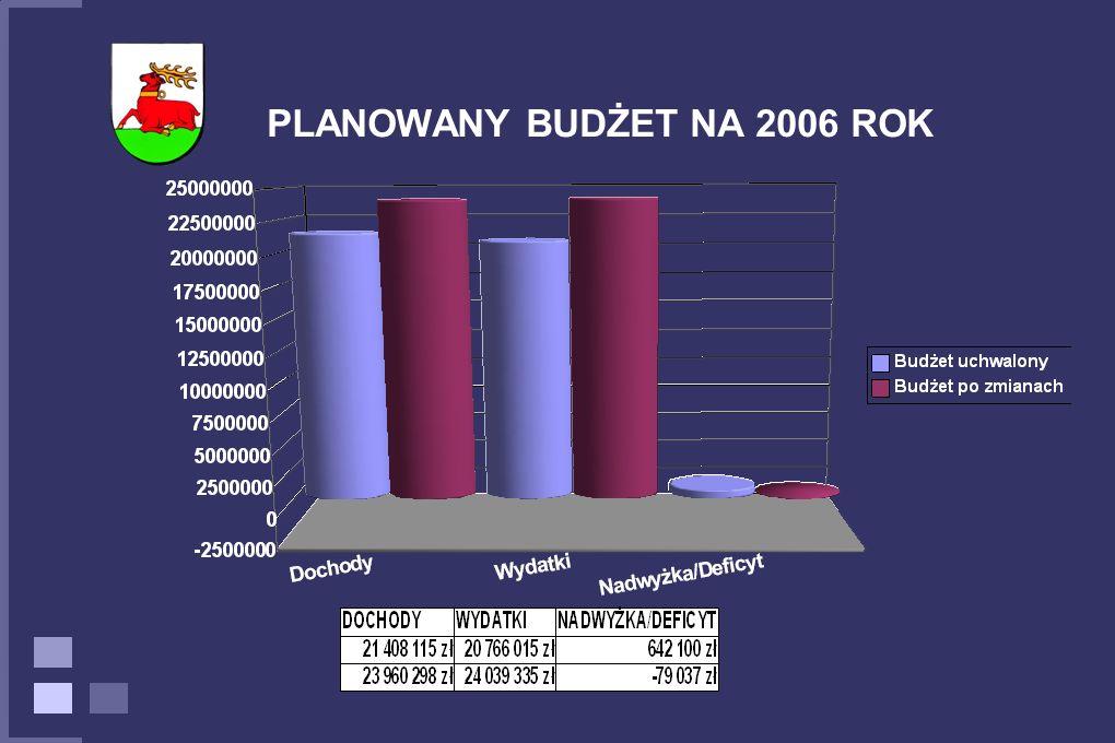 PLANOWANY BUDŻET NA 2006 ROK