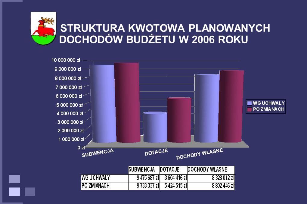 STRUKTURA KWOTOWA PLANOWANYCH DOCHODÓW BUDŻETU W 2006 ROKU