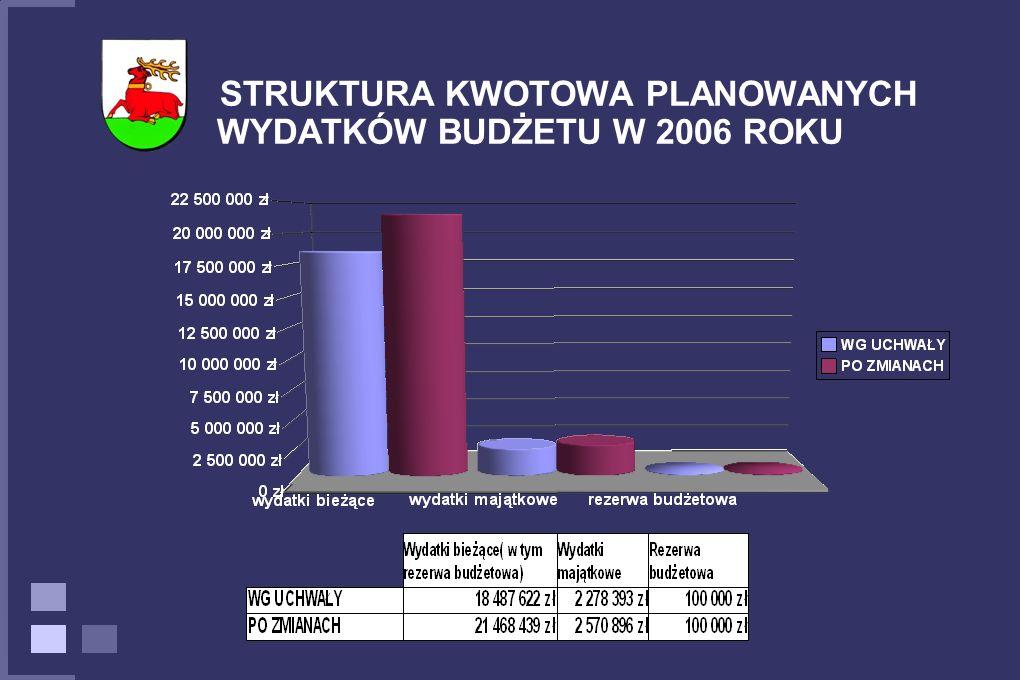 STRUKTURA KWOTOWA PLANOWANYCH WYDATKÓW BUDŻETU W 2006 ROKU