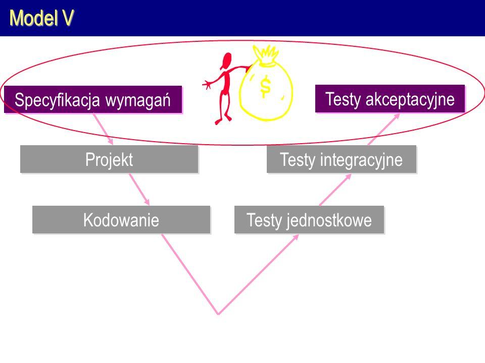Model V Specyfikacja wymagań Testy akceptacyjne Projekt Testy integracyjne Kodowanie Testy jednostkowe Klient