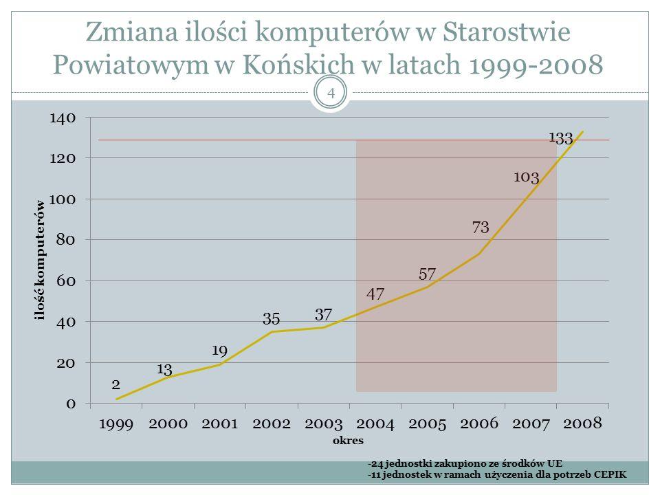 4 Zmiana ilości komputerów w Starostwie Powiatowym w Końskich w latach 1999-2008 -24 jednostki zakupiono ze środków UE -11 jednostek w ramach użyczenia dla potrzeb CEPIK