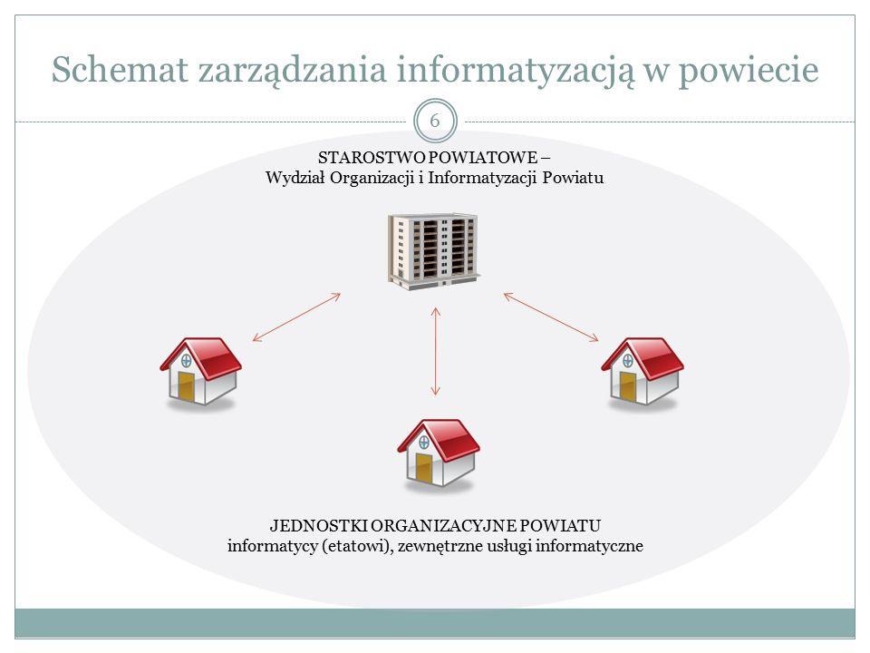 6 Schemat zarządzania informatyzacją w powiecie STAROSTWO POWIATOWE – Wydział Organizacji i Informatyzacji Powiatu JEDNOSTKI ORGANIZACYJNE POWIATU informatycy (etatowi), zewnętrzne usługi informatyczne