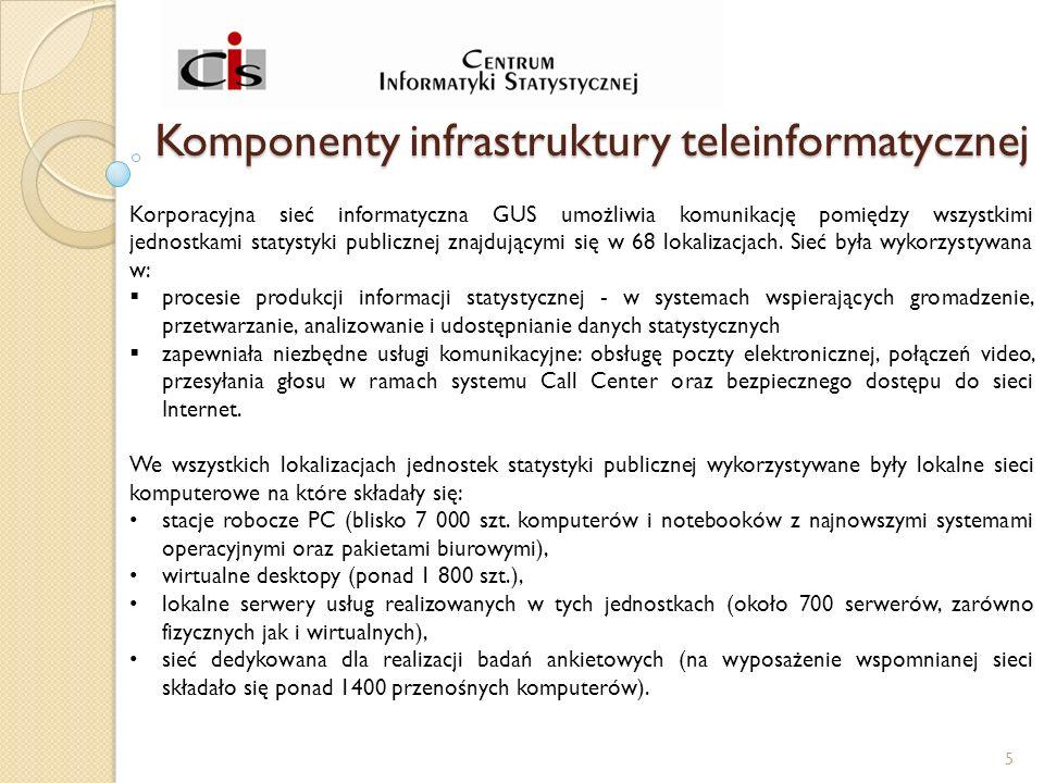 Komponenty infrastruktury teleinformatycznej Korporacyjna sieć informatyczna GUS umożliwia komunikację pomiędzy wszystkimi jednostkami statystyki publicznej znajdującymi się w 68 lokalizacjach.