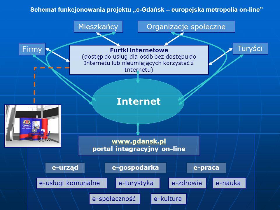 """www.gdansk.pl portal integracyjny on-line e-urząde-gospodarkae-praca e-usługi komunalnee-turystykae-nauka e-społeczność e-zdrowie e-kultura Internet Furtki internetowe (dostęp do usług dla osób bez dostępu do Internetu lub nieumiejących korzystać z Internetu) Mieszkańcy Turyści Firmy Organizacje społeczne Schemat funkcjonowania projektu """"e-Gdańsk – europejska metropolia on-line"""