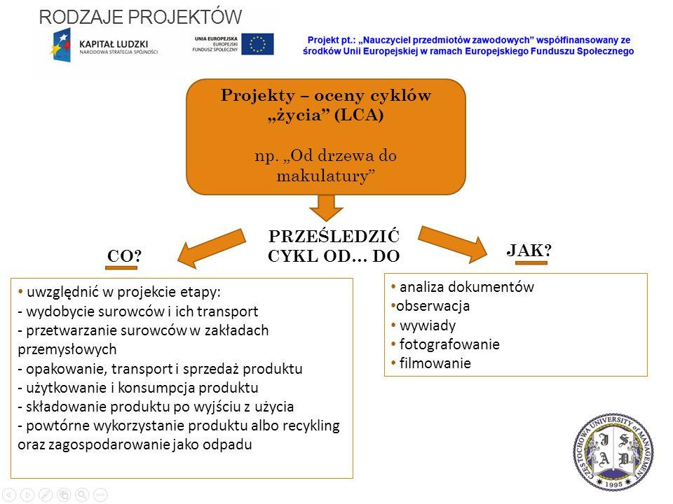 """Projekty – oceny cyklów """"życia (LCA) np. """"Od drzewa do makulatury PRZEŚLEDZIĆ CYKL OD… DO CO."""