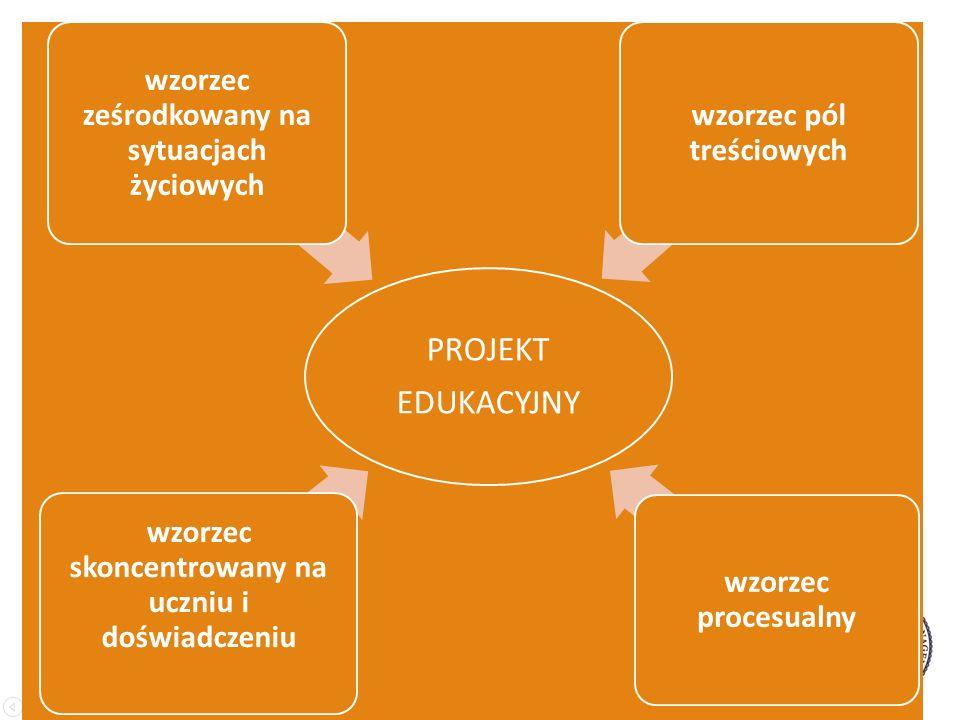 PROJEKT EDUKACYJNY wzorzec skoncentrowany na uczniu i doświadczeniu wzorzec ześrodkowany na sytuacjach życiowych wzorzec pól treściowych wzorzec procesualny