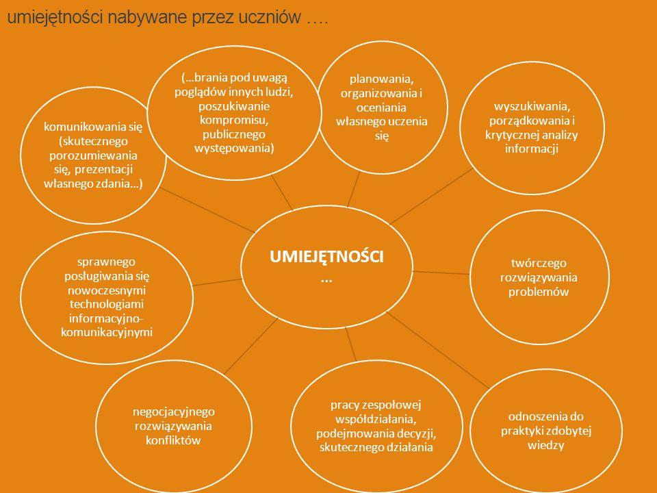 UMIEJĘTNOŚCI … planowania, organizowania i oceniania własnego uczenia się wyszukiwania, porządkowania i krytycznej analizy informacji twórczego rozwiązywania problemów odnoszenia do praktyki zdobytej wiedzy pracy zespołowej współdziałania, podejmowania decyzji, skutecznego działania negocjacyjnego rozwiązywania konfliktów sprawnego posługiwania się nowoczesnymi technologiami informacyjno- komunikacyjnymi komunikowania się (skutecznego porozumiewania się, prezentacji własnego zdania…) (…brania pod uwagą poglądów innych ludzi, poszukiwanie kompromisu, publicznego występowania) umiejętności nabywane przez uczniów ….