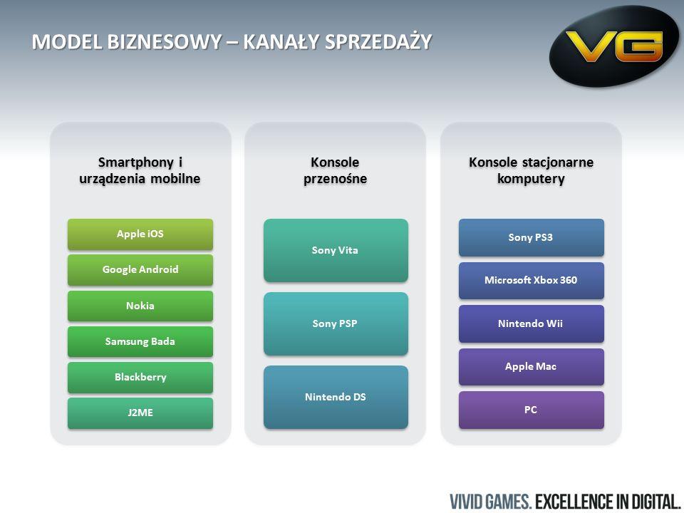 Smartphony i urządzenia mobilne Apple iOSGoogle AndroidNokiaSamsung BadaBlackberryJ2ME Konsole przenośne Sony VitaSony PSPNintendo DS Konsole stacjonarne komputery Sony PS3Microsoft Xbox 360Nintendo WiiApple MacPC MODEL BIZNESOWY – KANAŁY SPRZEDAŻY