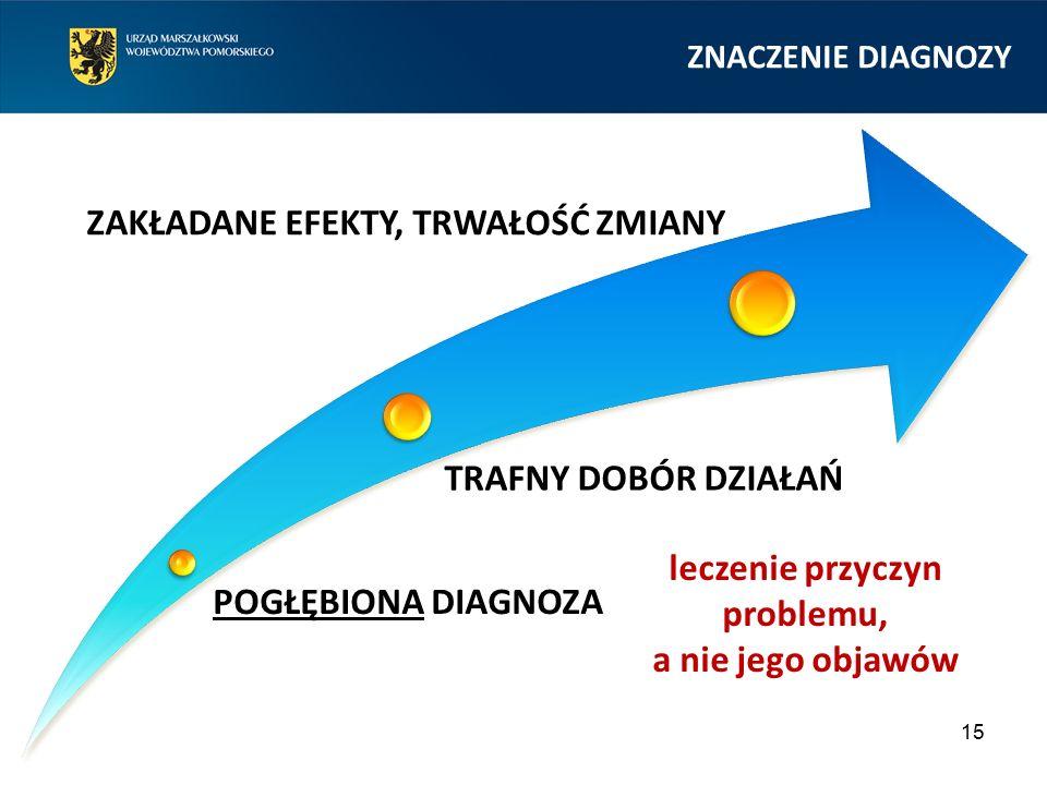 15 ZNACZENIE DIAGNOZY POGŁĘBIONA DIAGNOZA TRAFNY DOBÓR DZIAŁAŃ ZAKŁADANE EFEKTY, TRWAŁOŚĆ ZMIANY leczenie przyczyn problemu, a nie jego objawów