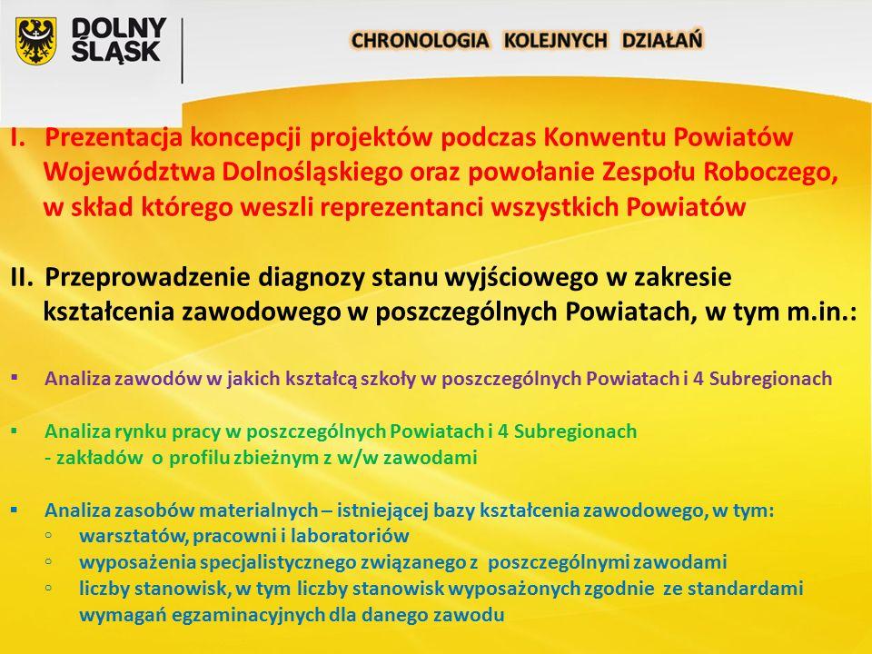 I.Prezentacja koncepcji projektów podczas Konwentu Powiatów Województwa Dolnośląskiego oraz powołanie Zespołu Roboczego, w skład którego weszli reprez