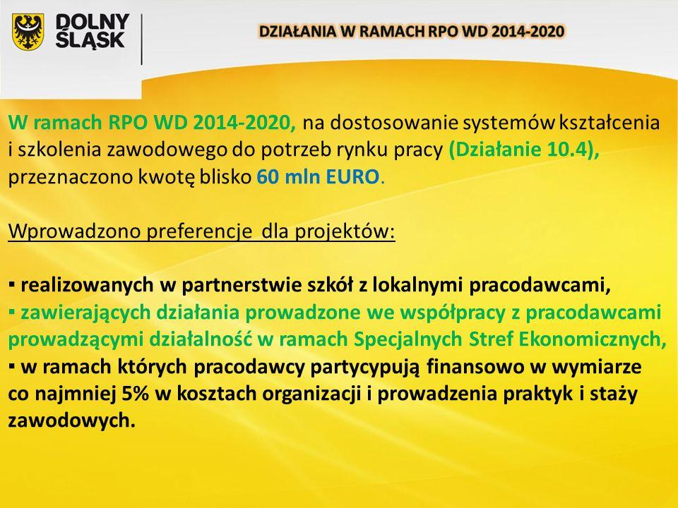 W ramach RPO WD 2014-2020, na dostosowanie systemów kształcenia i szkolenia zawodowego do potrzeb rynku pracy (Działanie 10.4), przeznaczono kwotę blisko 60 mln EURO.
