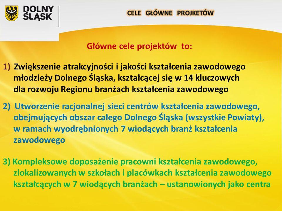 3) Kompleksowe doposażenie pracowni kształcenia zawodowego, zlokalizowanych w szkołach i placówkach kształcenia zawodowego kształcących w 7 wiodących branżach – ustanowionych jako centra 1)Zwiększenie atrakcyjności i jakości kształcenia zawodowego młodzieży Dolnego Śląska, kształcącej się w 14 kluczowych dla rozwoju Regionu branżach kształcenia zawodowego Główne cele projektów to: 2) Utworzenie racjonalnej sieci centrów kształcenia zawodowego, obejmujących obszar całego Dolnego Śląska (wszystkie Powiaty), w ramach wyodrębnionych 7 wiodących branż kształcenia zawodowego