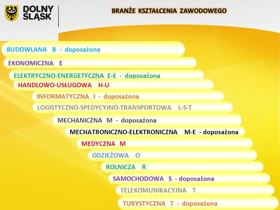 BUDOWLANA B - doposażona EKONOMICZNA E ELEKTRYCZNO-ENERGETYCZNAE-E - doposażona HANDLOWO-USŁUGOWA H-U INFORMATYCZNA I - doposażona LOGISTYCZNO-SPEDYCYJNO-TRANSPORTOWA L-S-T MECHANICZNA M - doposażona MECHATRONICZNO-ELEKTRONICZNA M-E - doposażona MEDYCZNA M ODZIEŻOWA O ROLNICZA R SAMOCHODOWA S - doposażona TELEKOMUNIKACYJNA T TURYSTYCZNA T - doposażona