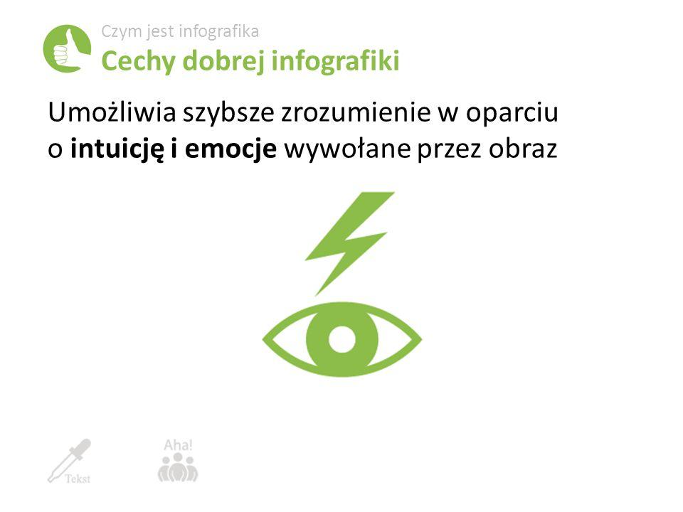 Umożliwia szybsze zrozumienie w oparciu o intuicję i emocje wywołane przez obraz Czym jest infografika Cechy dobrej infografiki