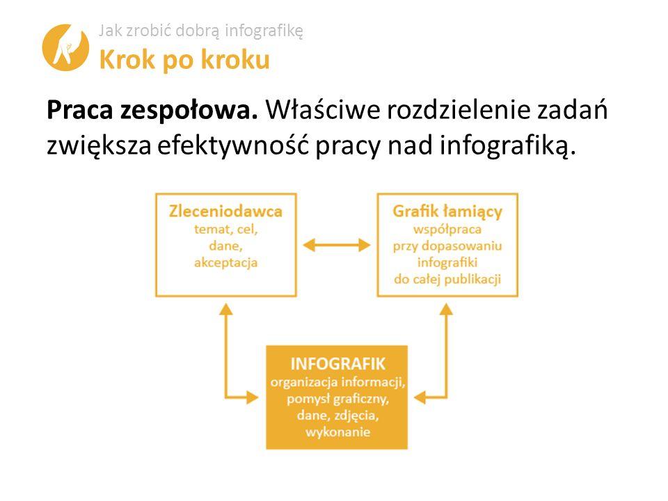 Praca zespołowa. Właściwe rozdzielenie zadań zwiększa efektywność pracy nad infografiką.