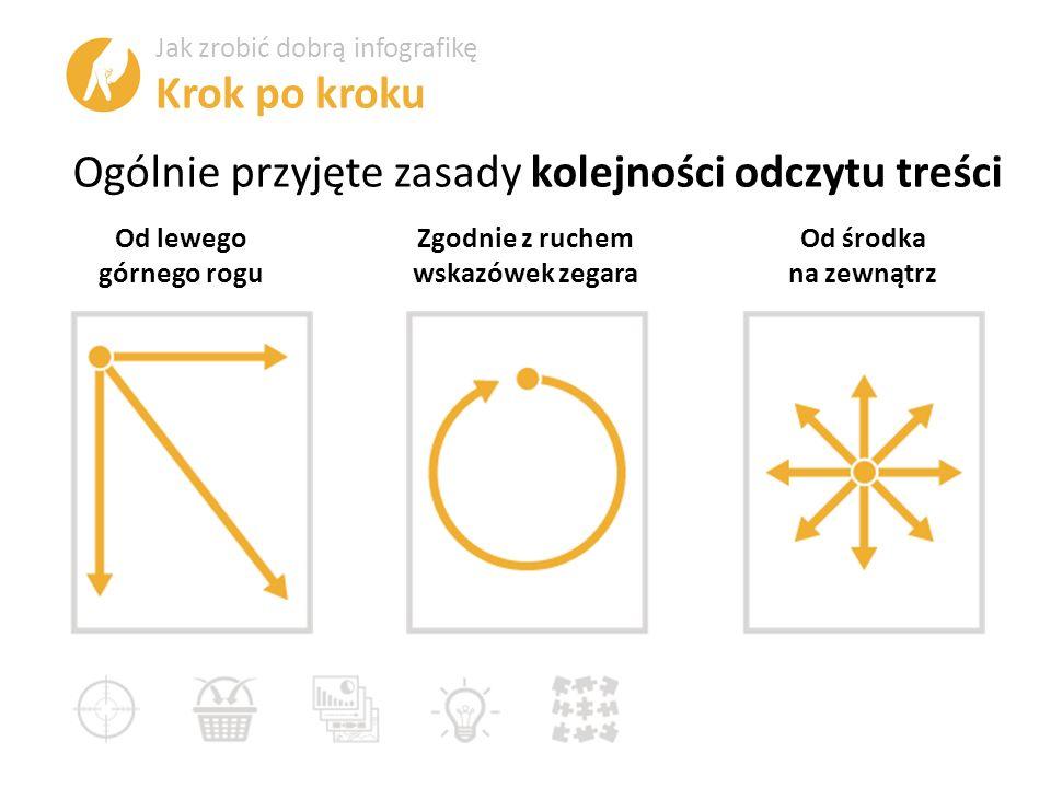 Ogólnie przyjęte zasady kolejności odczytu treści Od lewego górnego rogu Zgodnie z ruchem wskazówek zegara Od środka na zewnątrz Jak zrobić dobrą infografikę Krok po kroku