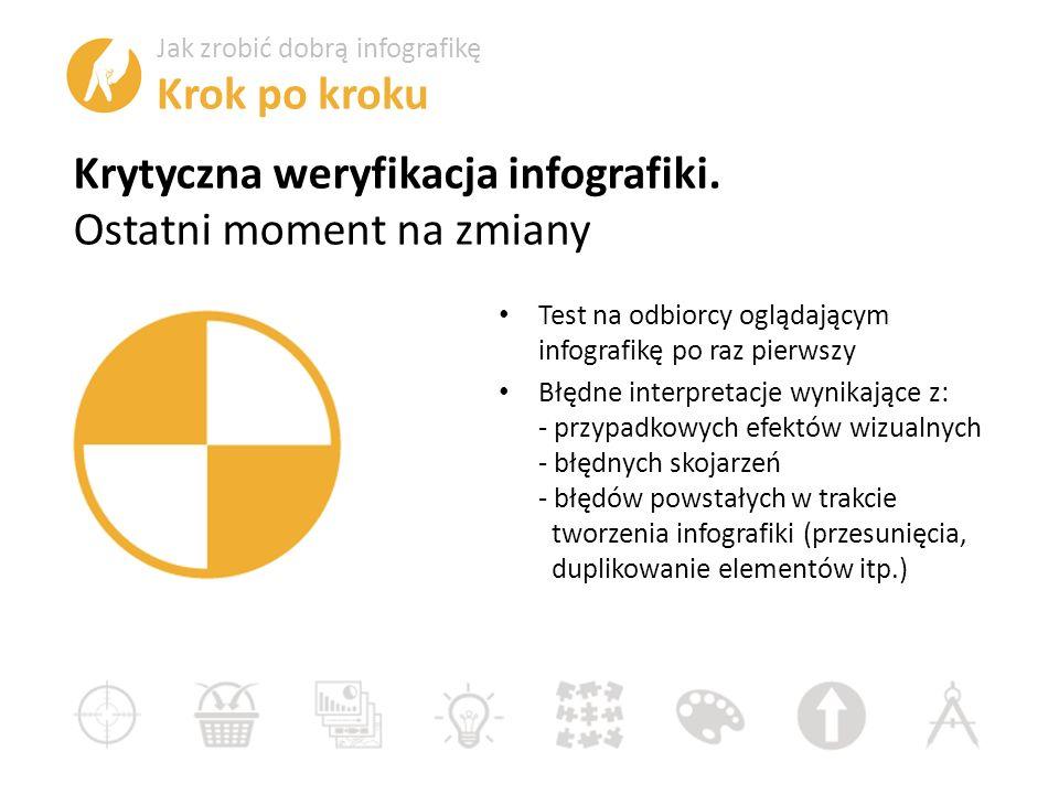 Krytyczna weryfikacja infografiki.