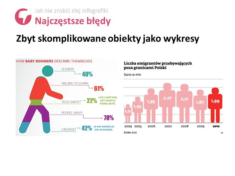 Zbyt skomplikowane obiekty jako wykresy Jak nie zrobić złej infografiki Najczęstsze błędy