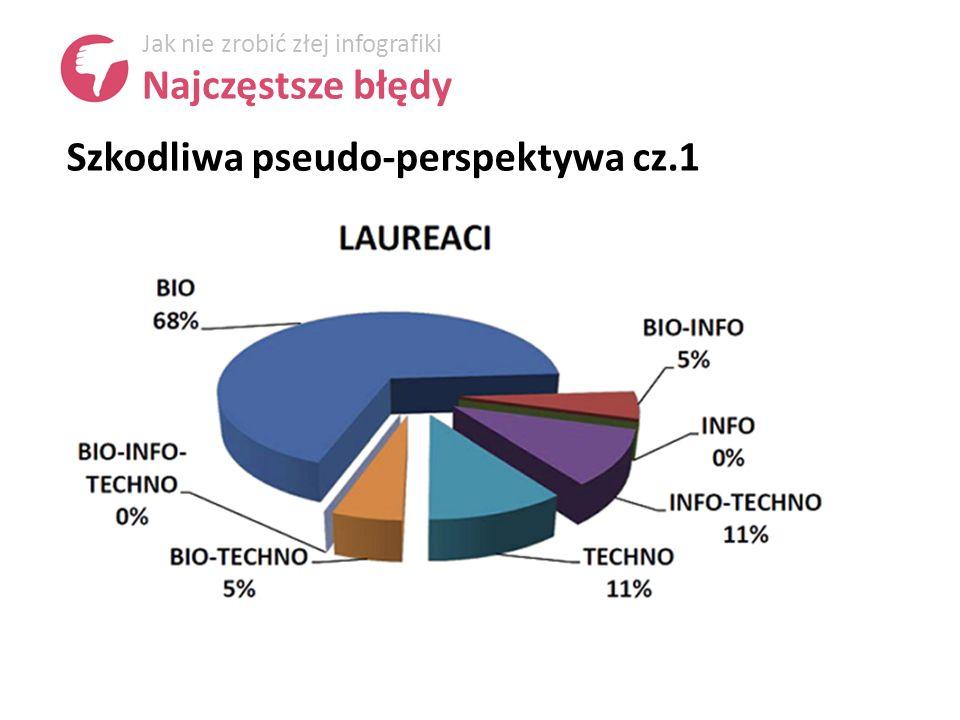 Szkodliwa pseudo-perspektywa cz.1 Jak nie zrobić złej infografiki Najczęstsze błędy