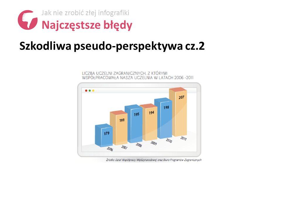 Szkodliwa pseudo-perspektywa cz.2 Jak nie zrobić złej infografiki Najczęstsze błędy