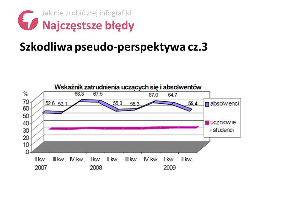 Szkodliwa pseudo-perspektywa cz.3 Jak nie zrobić złej infografiki Najczęstsze błędy