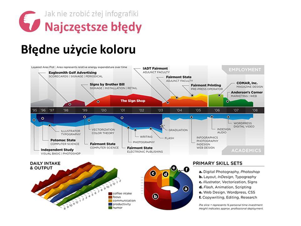Błędne użycie koloru Jak nie zrobić złej infografiki Najczęstsze błędy
