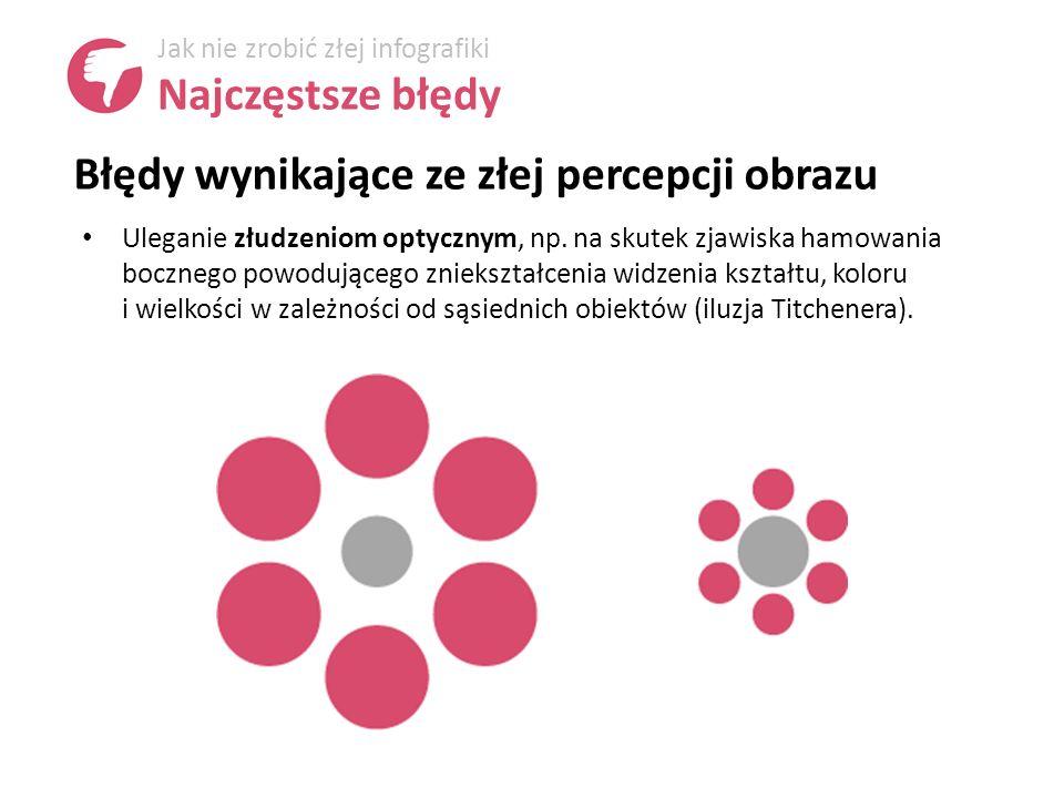 Błędy wynikające ze złej percepcji obrazu Jak nie zrobić złej infografiki Najczęstsze błędy Uleganie złudzeniom optycznym, np.