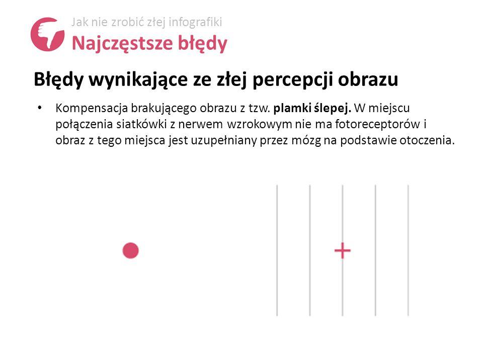Błędy wynikające ze złej percepcji obrazu Jak nie zrobić złej infografiki Najczęstsze błędy Kompensacja brakującego obrazu z tzw.