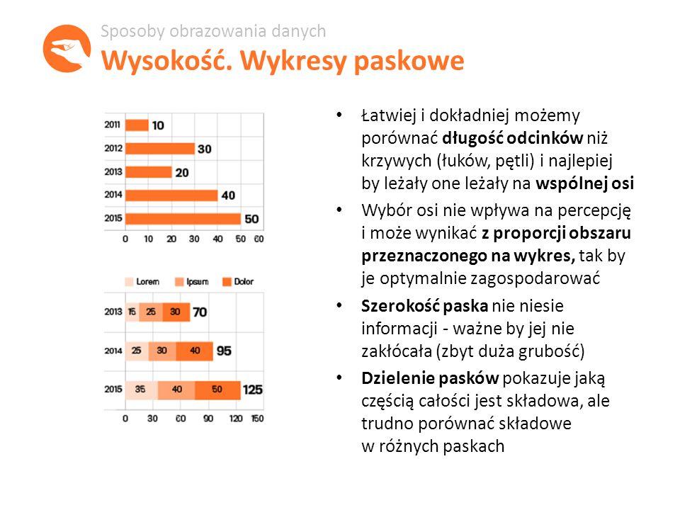 Łatwiej i dokładniej możemy porównać długość odcinków niż krzywych (łuków, pętli) i najlepiej by leżały one leżały na wspólnej osi Wybór osi nie wpływa na percepcję i może wynikać z proporcji obszaru przeznaczonego na wykres, tak by je optymalnie zagospodarować Szerokość paska nie niesie informacji - ważne by jej nie zakłócała (zbyt duża grubość) Dzielenie pasków pokazuje jaką częścią całości jest składowa, ale trudno porównać składowe w różnych paskach Sposoby obrazowania danych Wysokość.