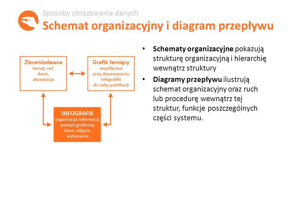 Schematy organizacyjne pokazują strukturę organizacyjną i hierarchię wewnątrz struktury Diagramy przepływu ilustrują schemat organizacyjny oraz ruch lub procedurę wewnątrz tej struktur, funkcje poszczególnych części systemu.