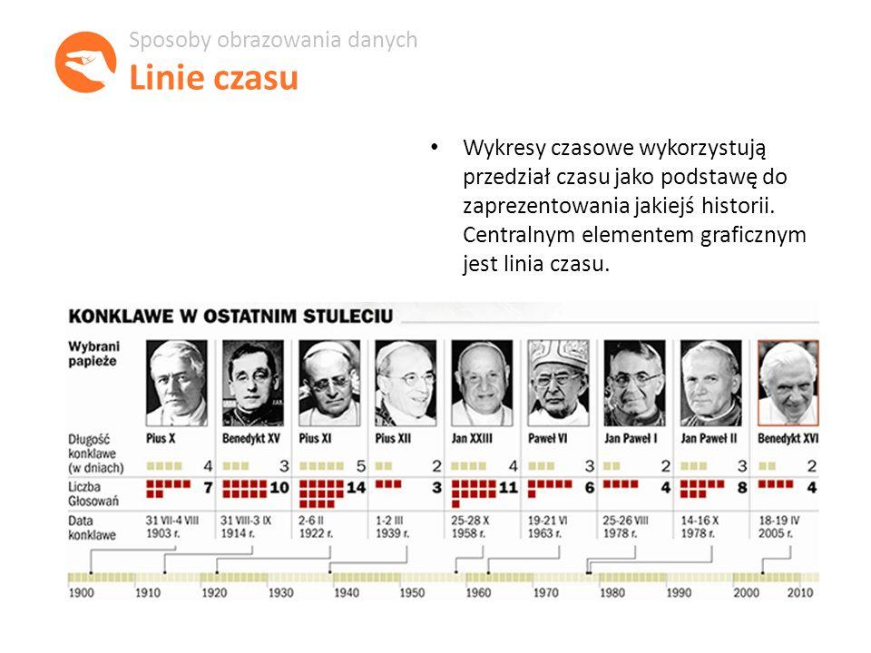 Wykresy czasowe wykorzystują przedział czasu jako podstawę do zaprezentowania jakiejś historii.