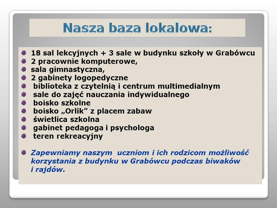 18 sal lekcyjnych + 3 sale w budynku szkoły w Grabówcu 2 pracownie komputerowe, sala gimnastyczna, 2 gabinety logopedyczne biblioteka z czytelnią i ce