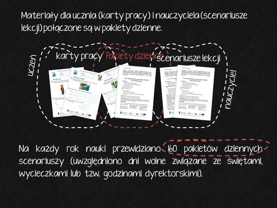 Materiały dla ucznia (karty pracy) i nauczyciela (scenariusze lekcji) połączone są w pakiety dzienne. Na każdy rok nauki przewidziano 160 pakietów dzi