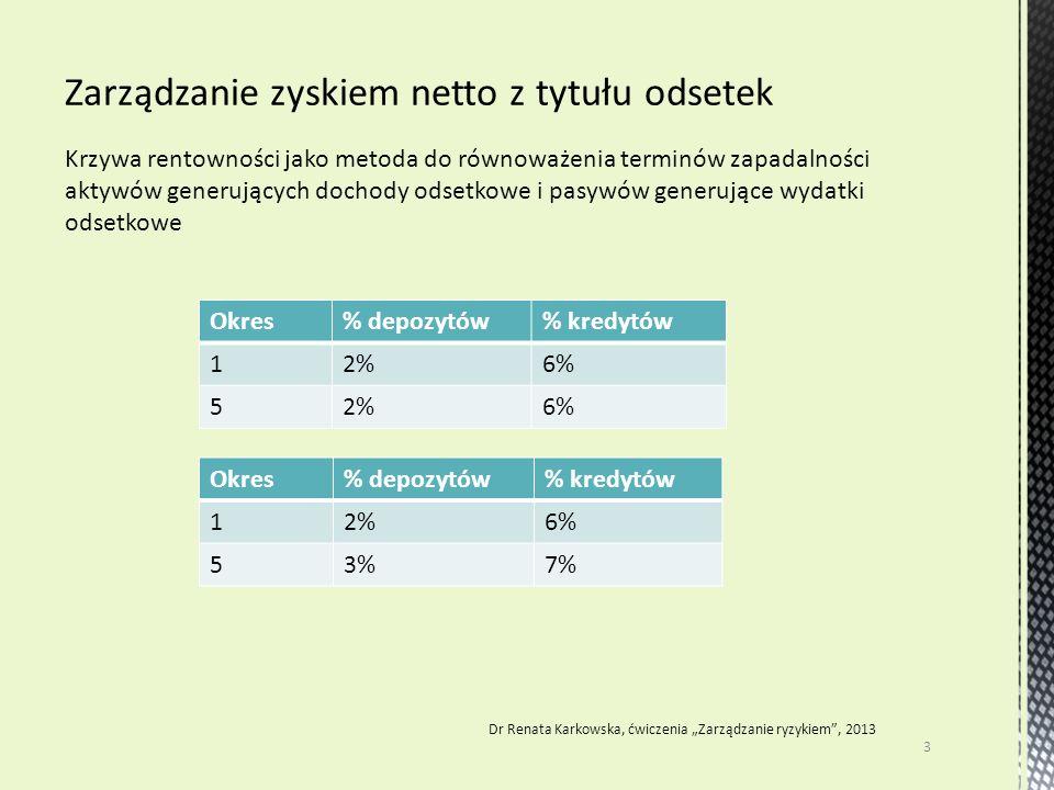 Krzywa rentowności jako metoda do równoważenia terminów zapadalności aktywów generujących dochody odsetkowe i pasywów generujące wydatki odsetkowe 3 D