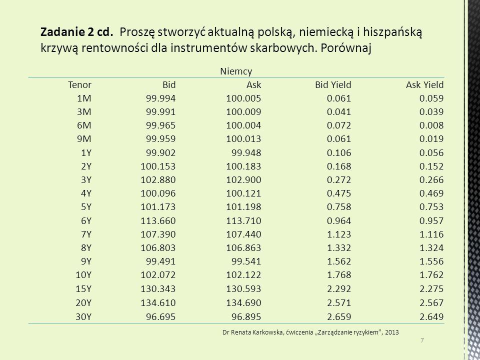 """7 Dr Renata Karkowska, ćwiczenia """"Zarządzanie ryzykiem"""", 2013 Zadanie 2 cd. Proszę stworzyć aktualną polską, niemiecką i hiszpańską krzywą rentowności"""