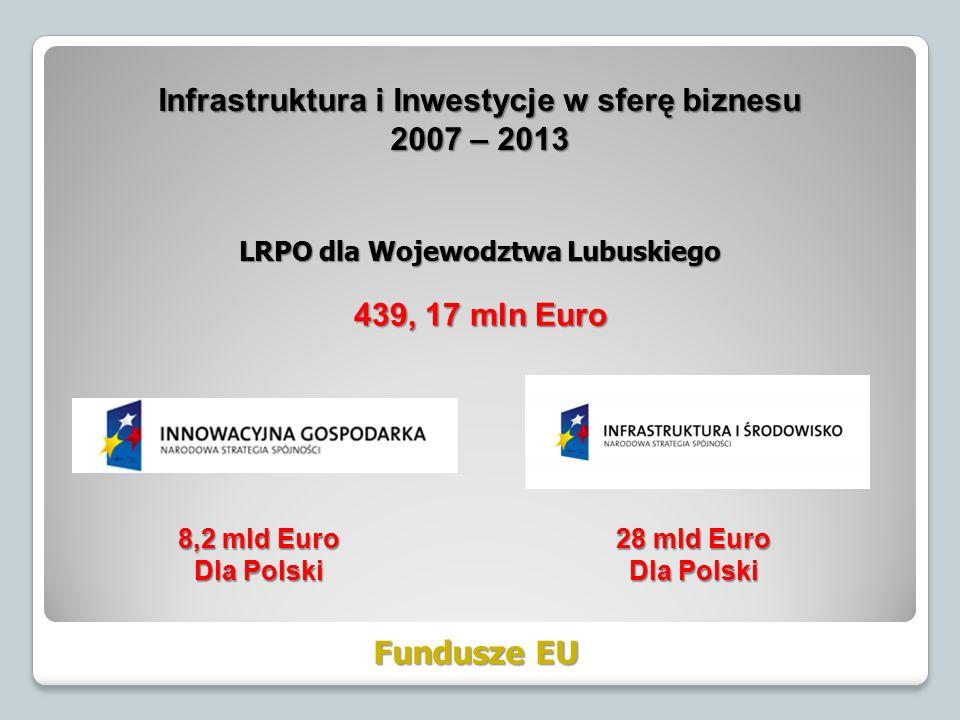 LRPO dla Wojewodztwa Lubuskiego 439, 17 mln Euro Infrastruktura i Inwestycje w sferę biznesu 2007 – 2013 Fundusze EU 28 mld Euro Dla Polski 8,2 mld Euro Dla Polski