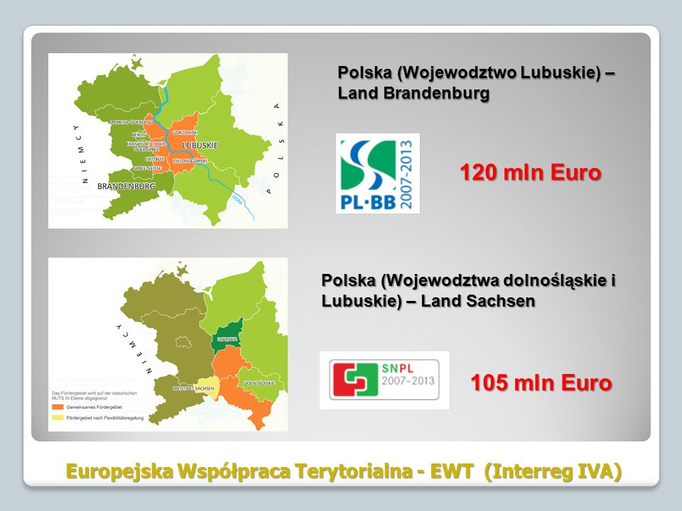 Europejska Współpraca Terytorialna - EWT (Interreg IVA) Polska (Wojewodztwa dolnośląskie i Lubuskie) – Land Sachsen 105 mln Euro Polska (Wojewodztwo Lubuskie) – Land Brandenburg 120 mln Euro