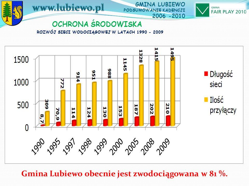 OCHRONA ŚRODOWISKA ROZWÓJ SIECI WODOCIĄGOWEJ W LATACH 1990 - 2009 Gmina Lubiewo obecnie jest zwodociągowana w 81 %.