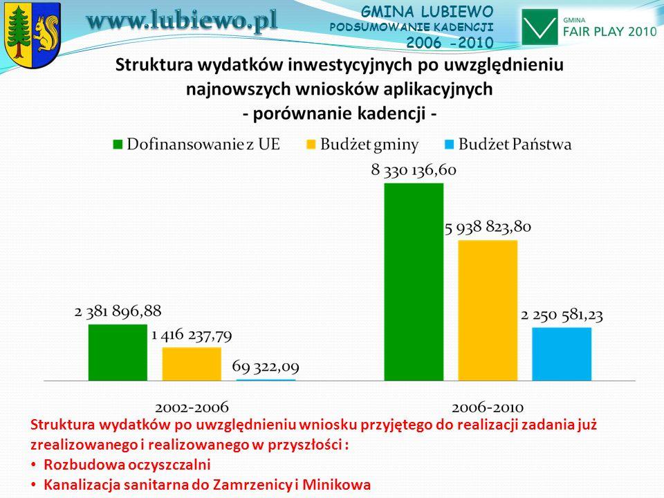 Struktura wydatków po uwzględnieniu wniosku przyjętego do realizacji zadania już zrealizowanego i realizowanego w przyszłości : Rozbudowa oczyszczalni Kanalizacja sanitarna do Zamrzenicy i Minikowa GMINA LUBIEWO PODSUMOWANIE KADENCJI 2006 -2010