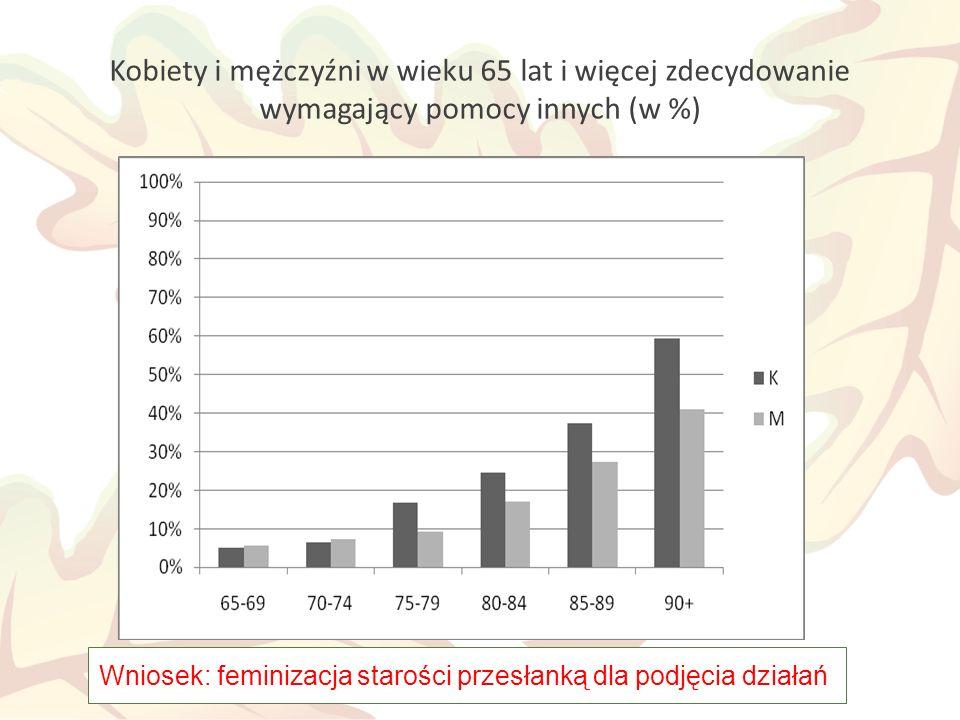 Kobiety i mężczyźni w wieku 65 lat i więcej zdecydowanie wymagający pomocy innych (w %) Wniosek: feminizacja starości przesłanką dla podjęcia działań